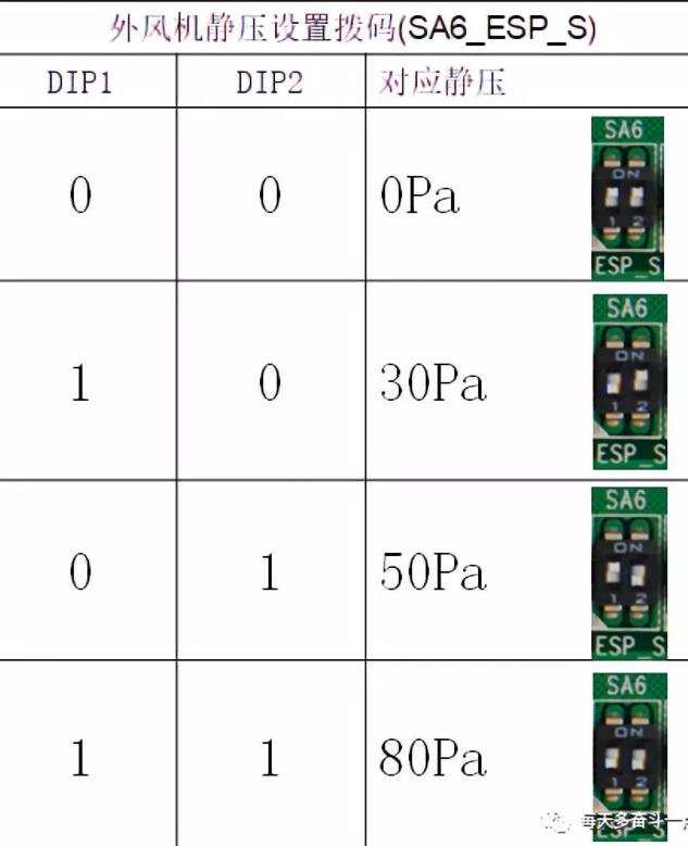 外风机静压设置拨码(SA6_ESP_S)是用于机组安装设备间等特殊场合,需要连接风管的场合,根据风管的设计不一样,可以设置零静压、低静压、中静压和高静压4种静压模式