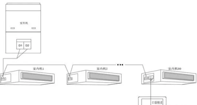 图1.3 接入内机网络示意图