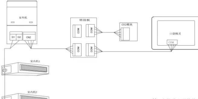 图1.7  为 接入外机网络示意图