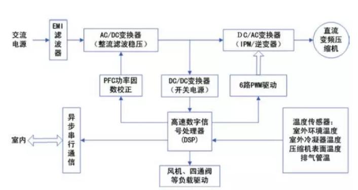 G10变频外机控制器单元电路