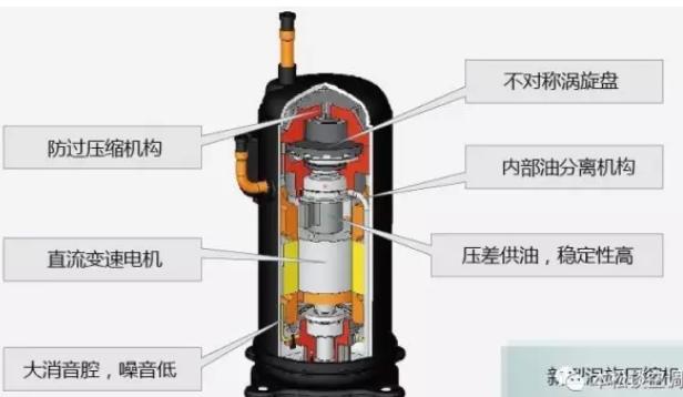 1.直流变频压缩机功能和结构