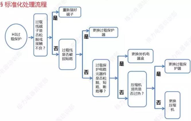 """格力家用变频空调内机显示""""H3""""标准化处理流程"""