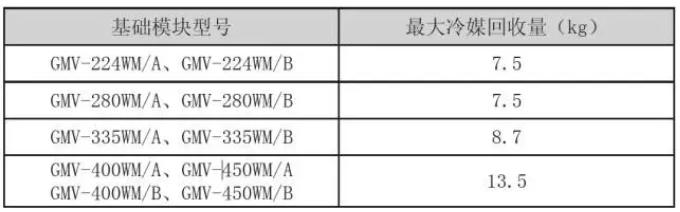 2、冷媒回收运行主要用于机组维修时将故障模块或室内机管路内的部分冷媒回收,不能做到100%回收,各个基础模块能够回收的冷媒量如下: