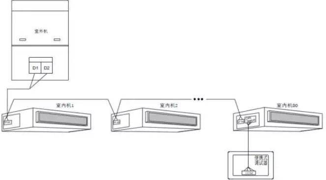 可直接通过四芯通讯线接到内机主板的CAN_DEBUG四芯端子