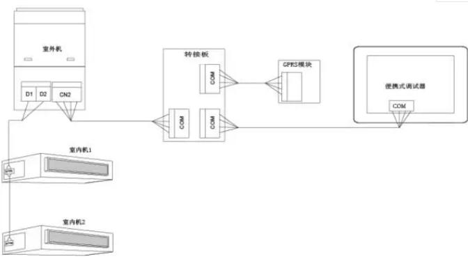可通过转接板接在外机主板上,在外机主板上标有+12V D1 D2 GND 的四芯端子皆可连接口袋精灵。