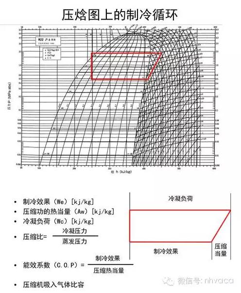 过冷度:冷凝温度-膨胀阀前温度