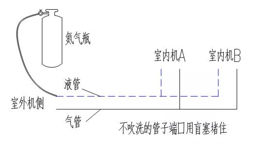 充入的路径要合理,必须是只有一个出口,封堵其它出口,且氮气必须要流过所在焊接的配管焊接点