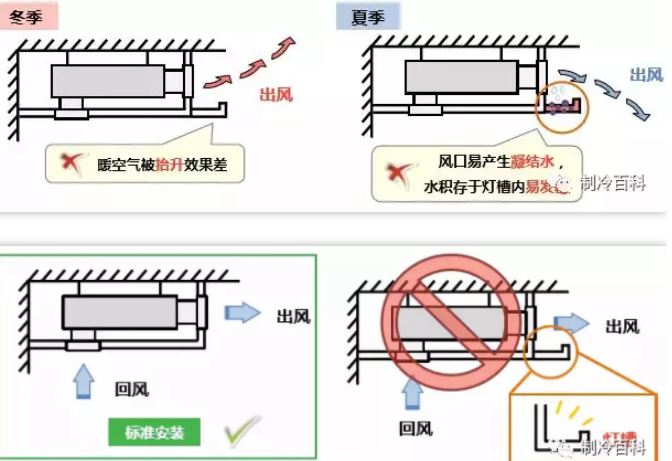 家用中央空调出风口前设计灯槽或灯带,突出的吊顶将会影响家用中央空调的气流循环