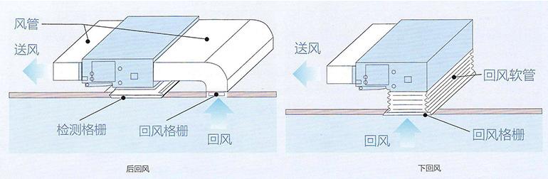 7、双回风方式,安装更便