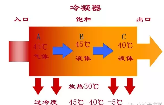 液体温度比饱和温度低称为过冷。举例说明,如下图所示: