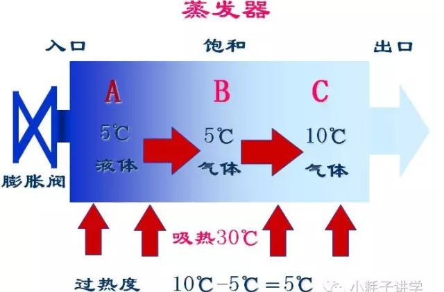 气体温度比饱和温度高称为过热。同样举例说明,如下图所示: