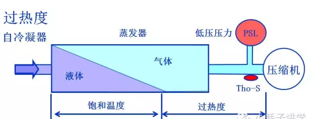 以过热度为例进行举例,下图是室内机的蒸发器到压缩机之间的一段管路,我们说压缩机在运转过程中,一定要保证回压缩机的冷媒是气体状态(如果有液体回到压缩机易导致压缩损坏)。