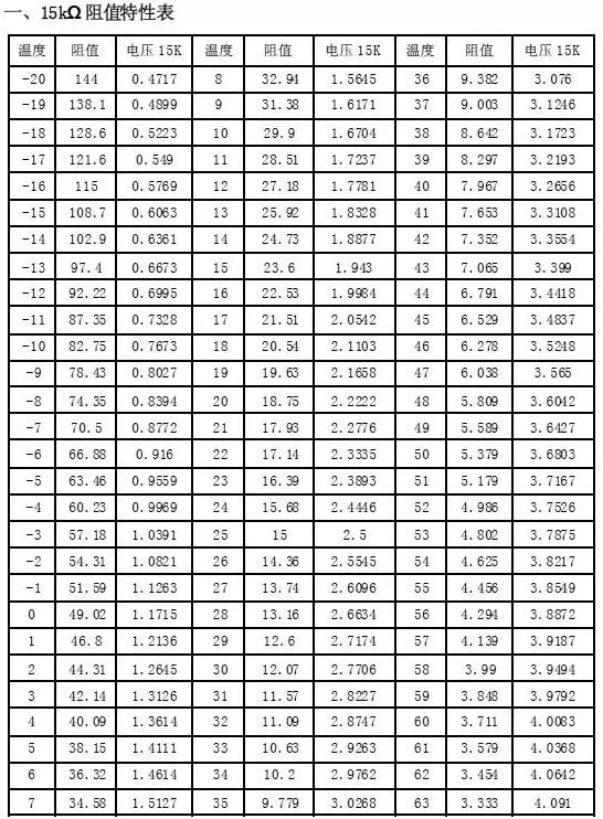 15K感温包在环境温度25°时的阻值是15K,20K的感温包在环境温度25°时的阻值是20K