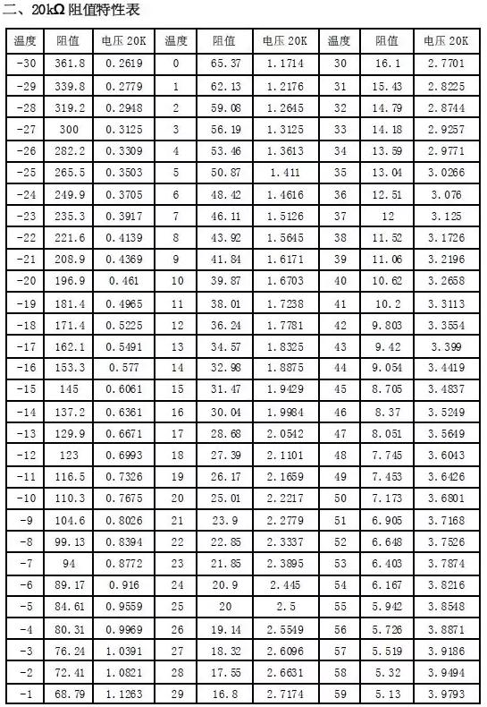 20K感温包的物理特性图,感温包的阻值都是环境温度在25°作为标准参考
