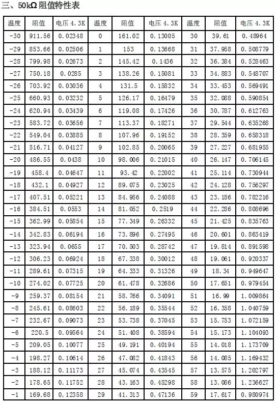 50K感温包的物理特性图,感温包的阻值都是环境温度在25°作为标准参考