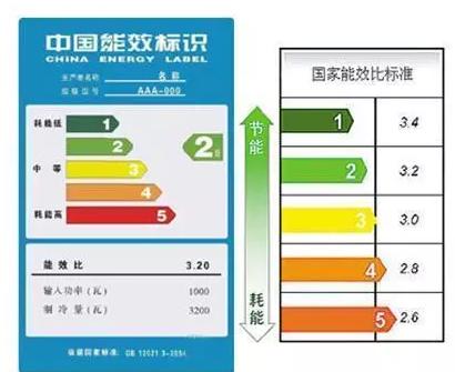 那么,一般的空调一晚需要几度电呢?