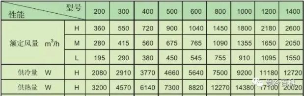 根据国家标准GB/T 19232-2003的规定,风机盘管的型号和参数如下