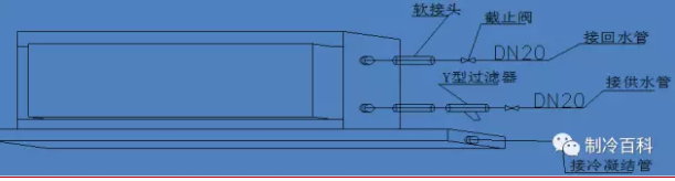 风机盘管吊装时,吊装应牢固、位置正确,并有0.003的坡度坡向凝水盘的出口,吊杆与盘管相连处应用双螺母紧固。暗装的盘管吊顶应留有活动检查门,便于机组和维修 。