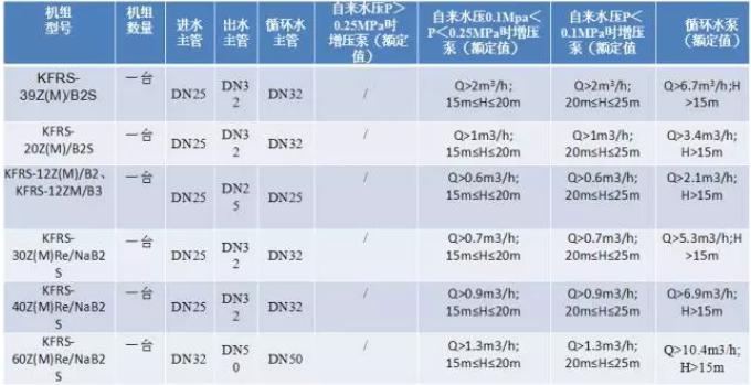 直热式水泵选型推荐表