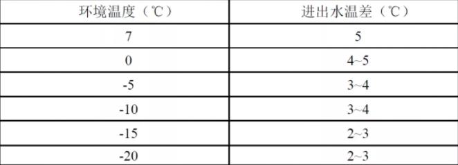 机组循环制热运行状态下,不同环境温度对应进出水温差值如下表:
