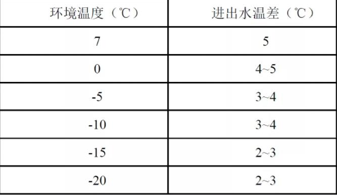 机组循环制热运行状态下,不同环境温度对应进出水温差值如下表