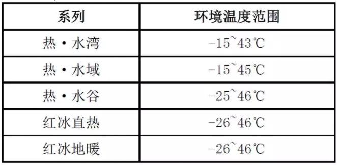 气温降低超出机组运行环境温度范围时,机组无法正常启动。不同系列机组运行范围如下表所示