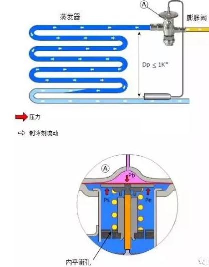 内平衡式的平衡压力在蒸发器入口处取