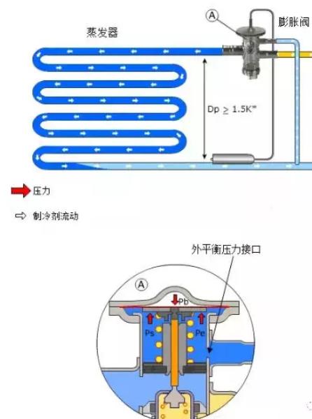 外平衡式的平衡压力则在蒸发器的出口处取