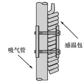 2、感温包尽量装在靠近蒸发器出口处的水平吸气管上