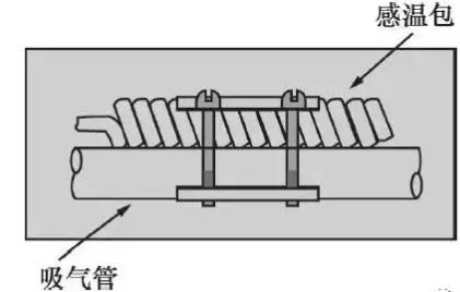 3、为使感温包免受正在冷却的空气或液体的影响