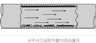 下图显出制冷剂蒸气和一些液珠流过较大管径的吸气管。由于管径较大,制冷剂蒸气的流速常常很低,制冷剂液珠和油沉积在管线底部。