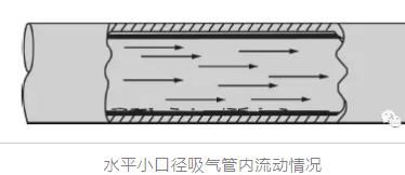 下图显示出的吸气管面积较小,于是制冷剂蒸气的速度比高,这样从流动蒸气中分离出的油和液态制冷剂就会较少,管内端将较均匀地覆盖油层。