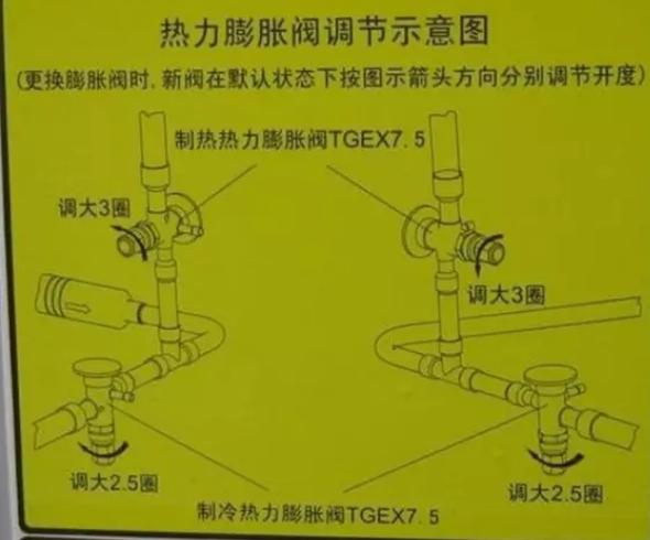 更换新阀必须要调节阀芯开启度: