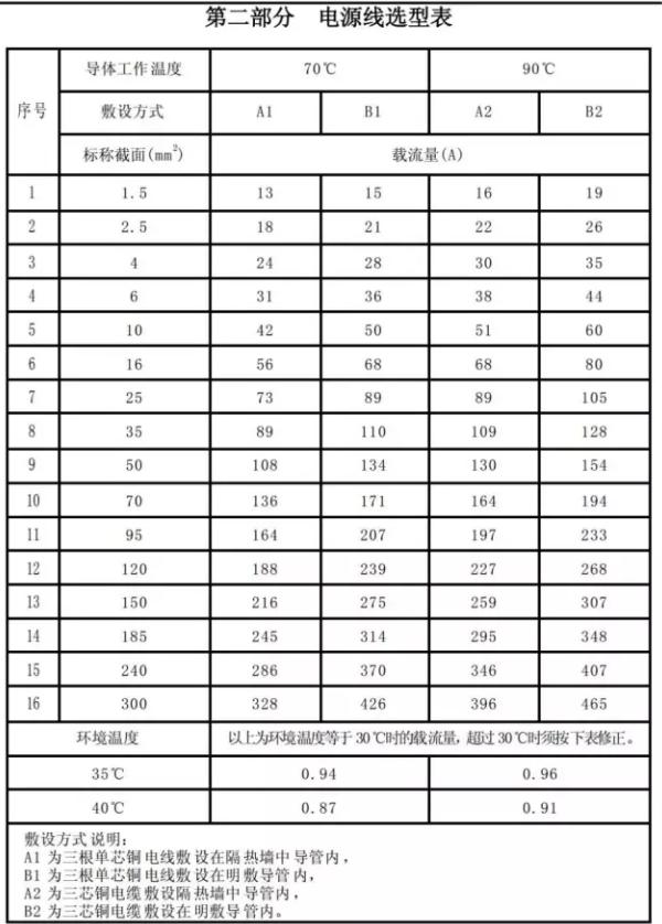 下图是一张常用电源线的规格和尺寸以及不同温度条件下对电流的承载能力;