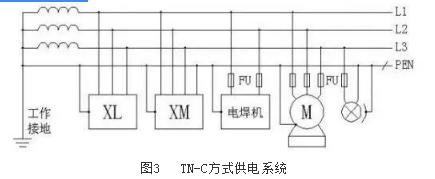 (2)TN方式供电系统