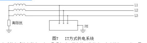 (6)IT方式供电系统