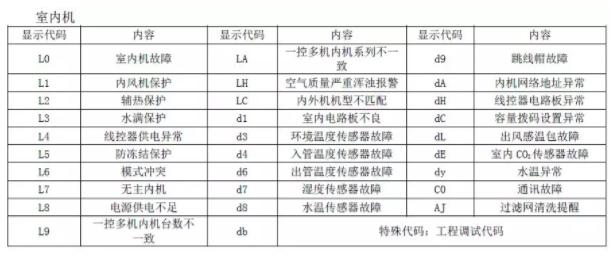 查询格力五代机多联机的故障代码表