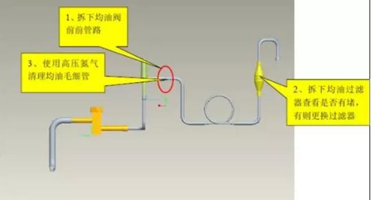 1)清理均油管管路