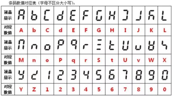 """通过下表可以看出代表的是""""Ab"""""""