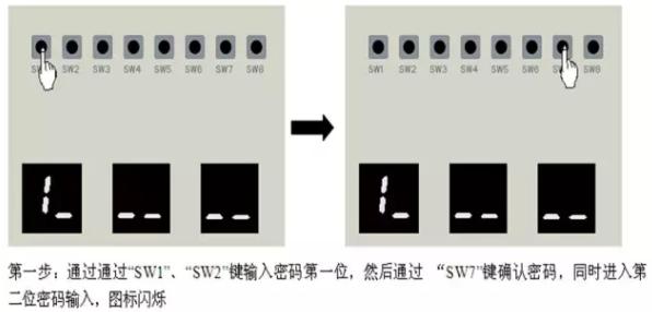 """第一步:通过通过""""SW1""""、""""SW2""""键输入密码第一位,然后通过 """"SW7""""键确认密码,同时进入第二位密码输入,图标闪烁。"""