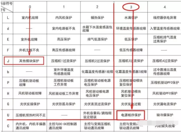 """室外机的第三组双八数码管显示""""U3""""故障代码"""
