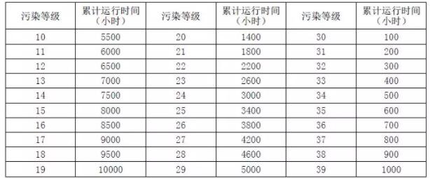 污染等级参数表: