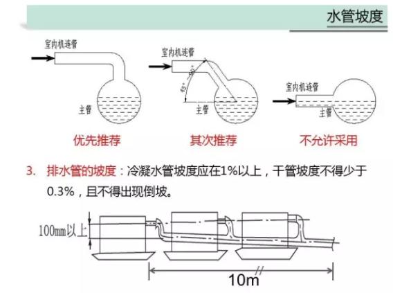 第二管路的坡度,为了使冷凝水顺利排出室外