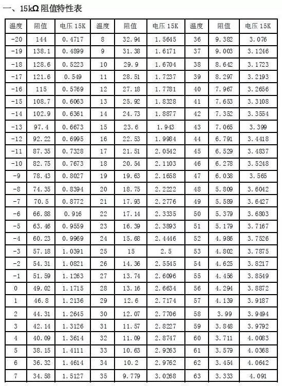 下面是15K、20K、50K感温包的物理特性图,感温包的阻值都是环境温度在25°作为标准参考,比如15K感温包在环境温度25°时的阻值是15KΩ,20KΩ的感温包在环境温度25°时的阻值是20KΩ。