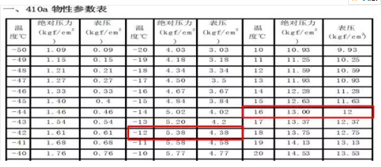"""""""JA""""的故障逻辑""""大概"""" 是压力传感器测量的系统静态饱和压力对应的温度比环境温度偏低"""