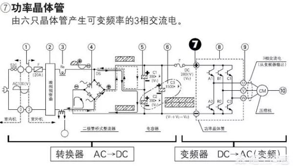 变频压缩机运转频率的高低完全由功率模块所输出的工作电压的高低来控制