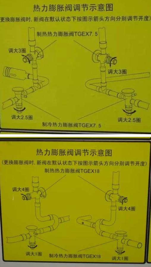4)、更换新阀必须要调节阀芯开启度: