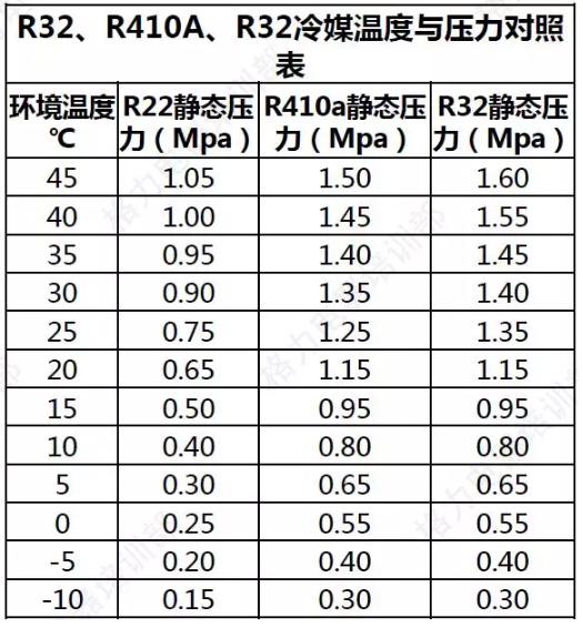 R32产品。室内30℃,室外35℃,此时静态压力以室内温度为准,当表压〈1.40MPa时,说明系统有空气,存在安全隐患,必项放掉况媒查漏补焊后再处理。