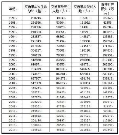 图片上列举了1990年到2014年的数字