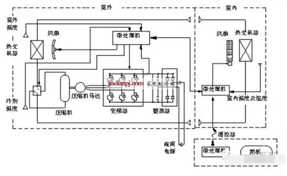 变频空调系统结构实例